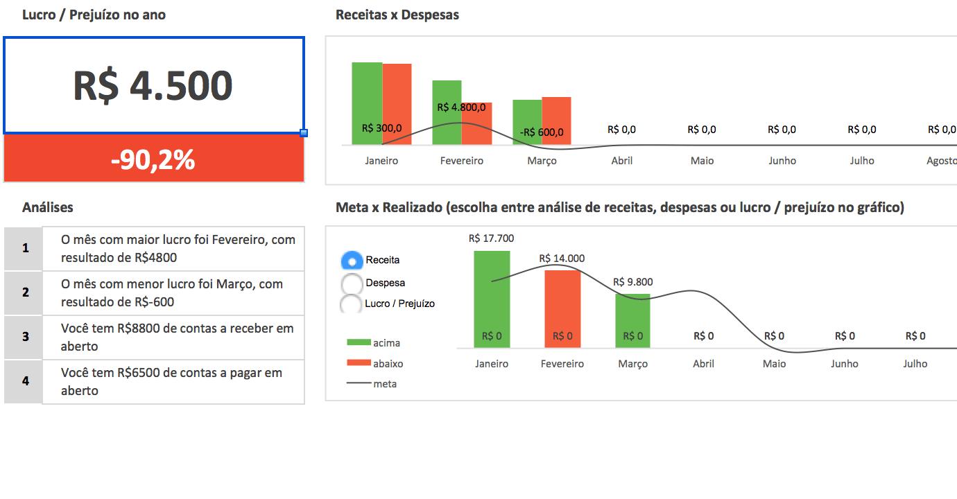 Dashboard de Análise Anual - Planilha de Fluxo de Caixa